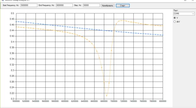 Измерение параметров фильтров и контуров на Arduino