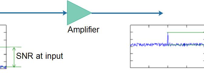 Что такое коэффициент шума (Noise Figure) и зачем нужен LNA